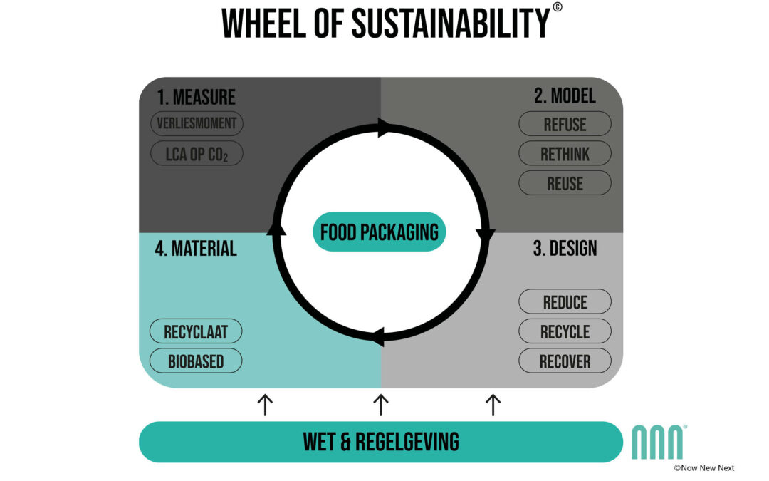 Verduurzamingsmodel voor voedselverpakkingen - Wheel of sustainability ©Now New Next